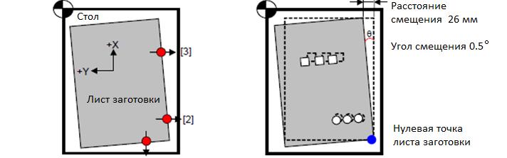 определение положения листа Bodor F